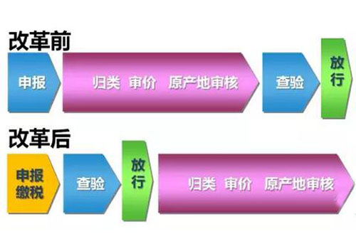 进口商品归类、审价等通关改革流程